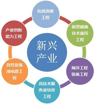 """成都市战略性新兴产业发展""""十三五""""规划"""