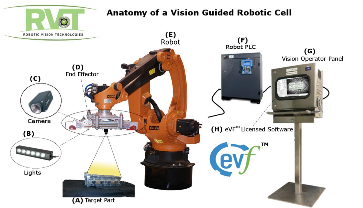 """机器人视觉介绍,给机器人装上""""眼睛"""""""